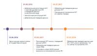 54-ФЗ: Новый порядок применения ККТ